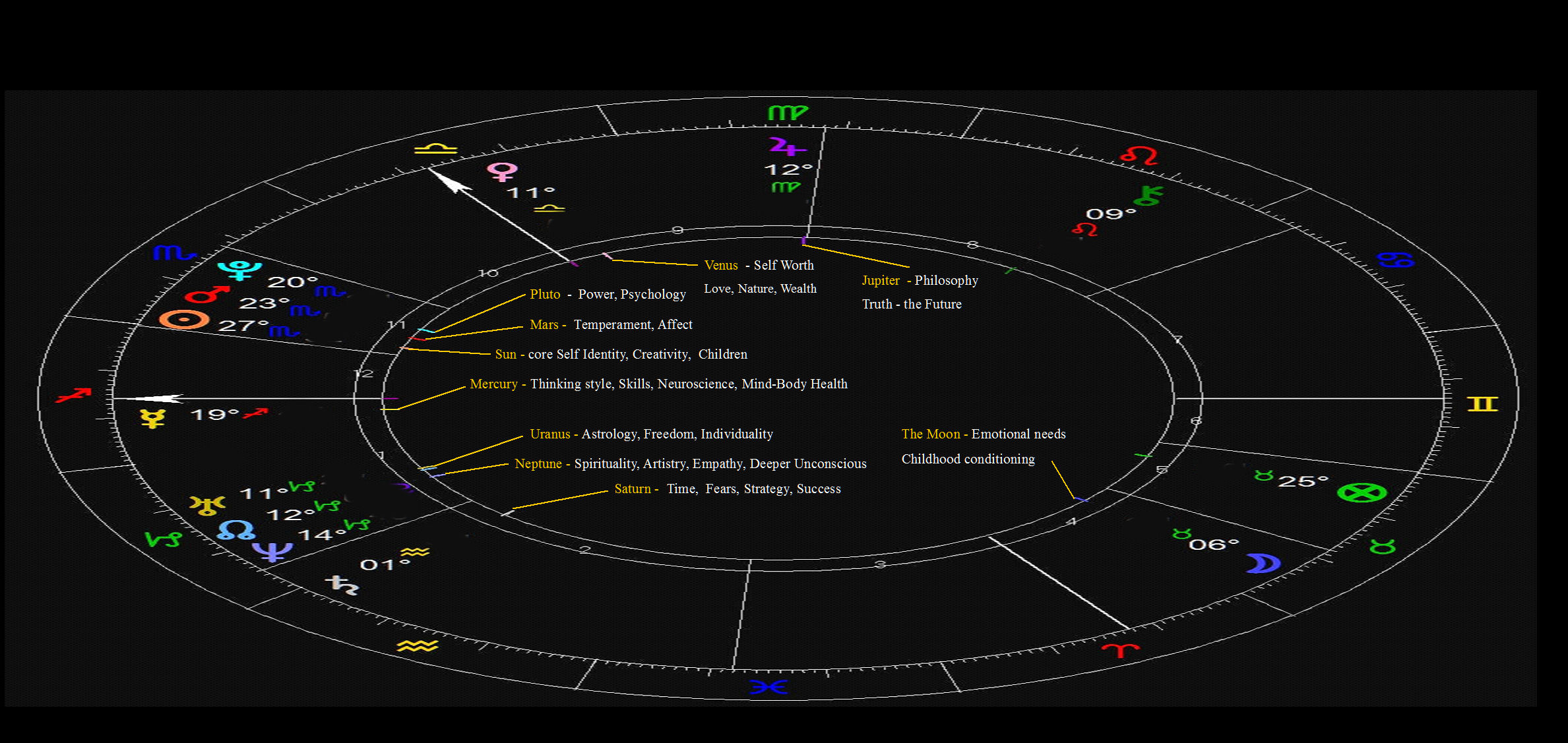 Articles – The Foundations of Astrology | David Charles