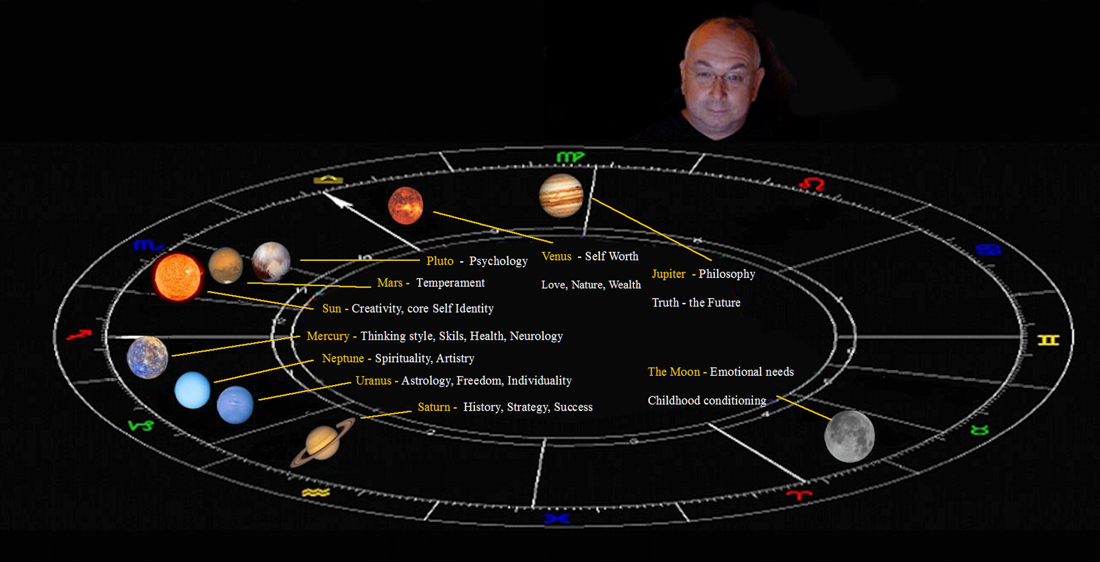 The ultimate astrology course from David Rowan | David